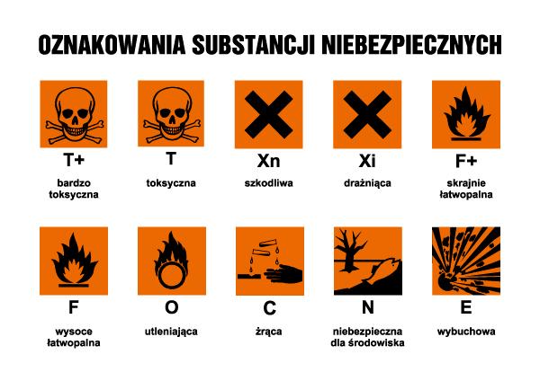 Substancje niebezpieczne - 10 piktogramów ostrzegawczych (symbole o kształcie kwadratu; czarny na pomarańczowym)